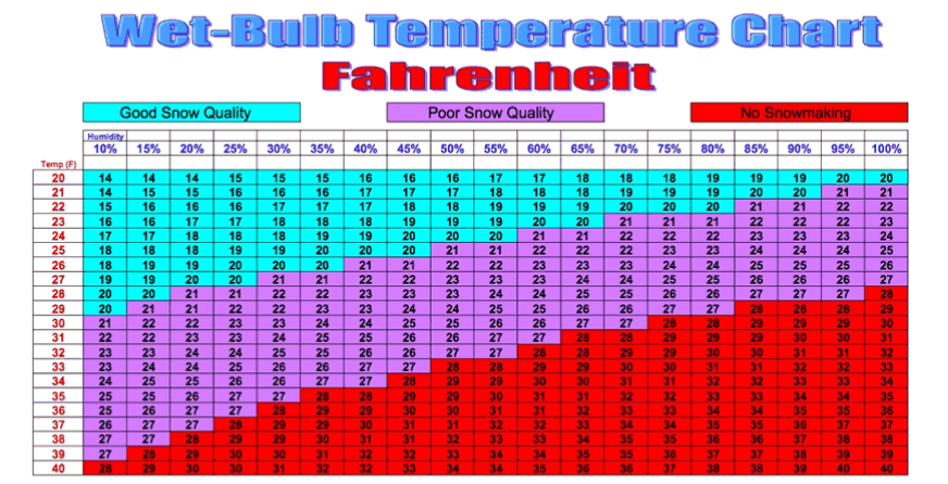 Wet Bulb Chart for Snowmaking on Mammoth Mountain