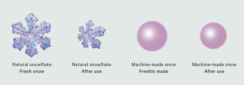 Natural vs Manmade Snow