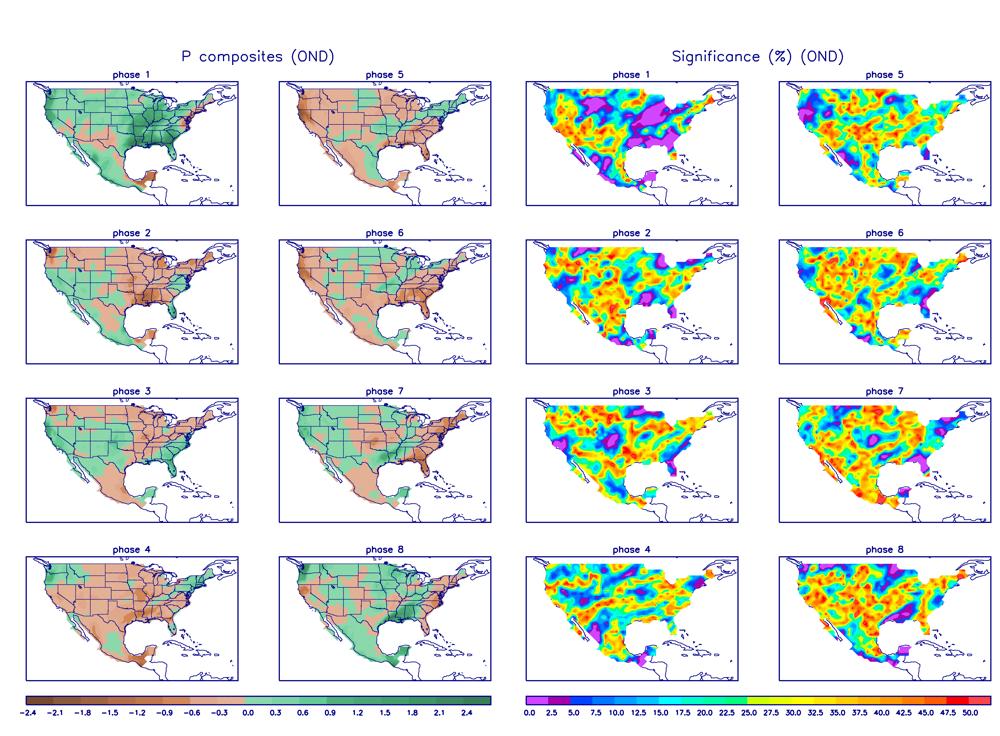 madden julian oscillation precipitation composites