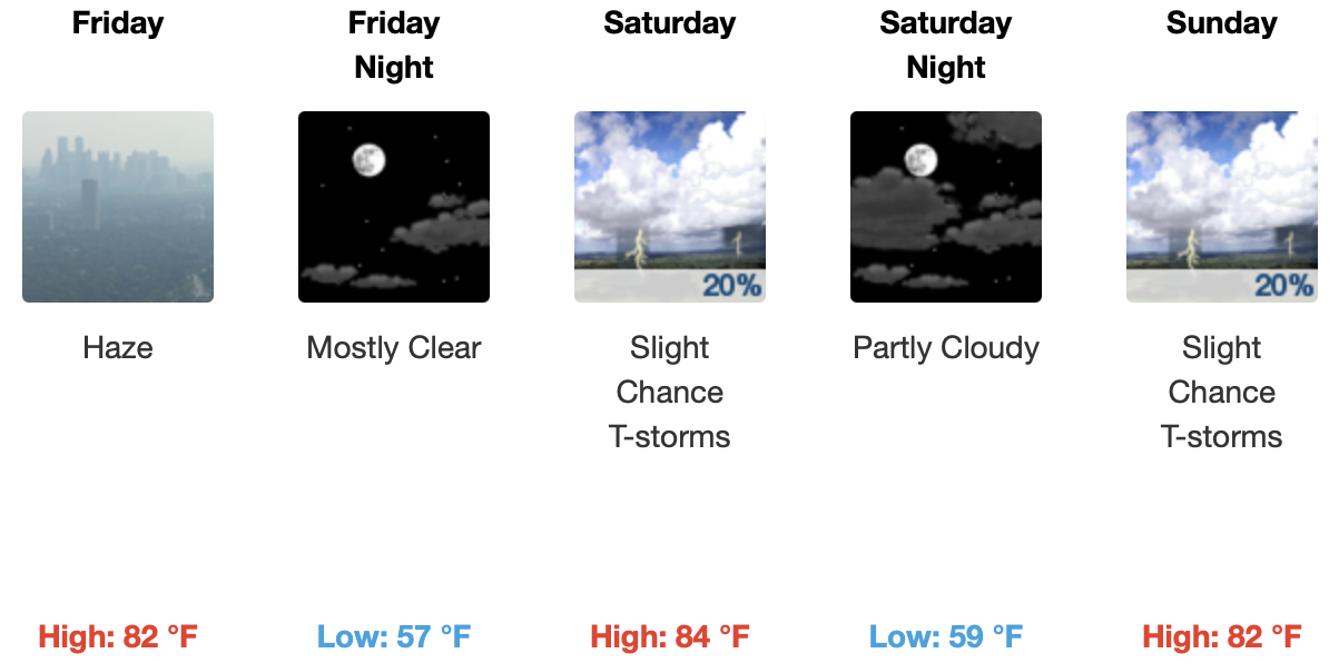 Forecast for Mammoth Lakes @ 8000 Feet