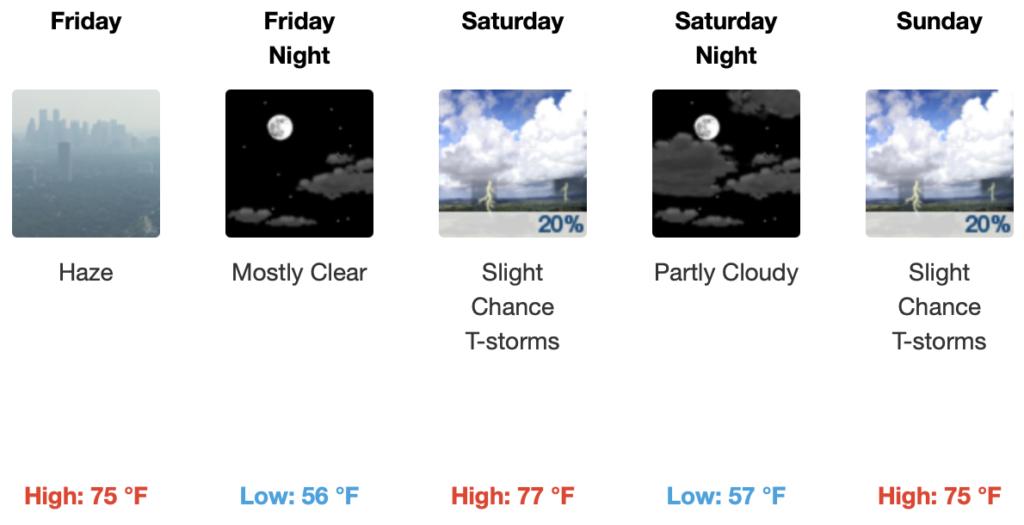 Forecast for the Mammoth Lakes Basin & Main Lodge @ 8900 feet